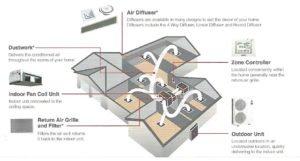 split air conditioning - split system air conditioning brisbane