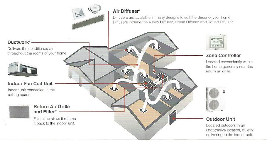 Ducted Air Conditioning Southside Airconditioning Brisbane